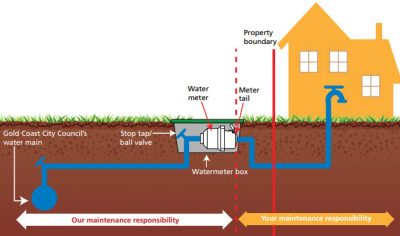 How To Read Your Water Meter 4