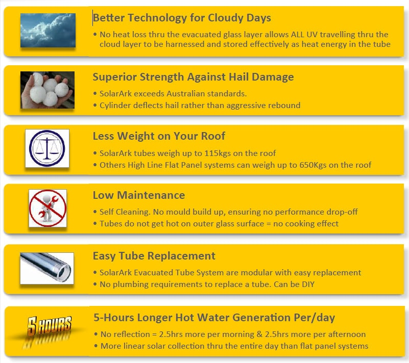 SolarArk Solar Hot Water Repairs & Installation Gold Coast 12