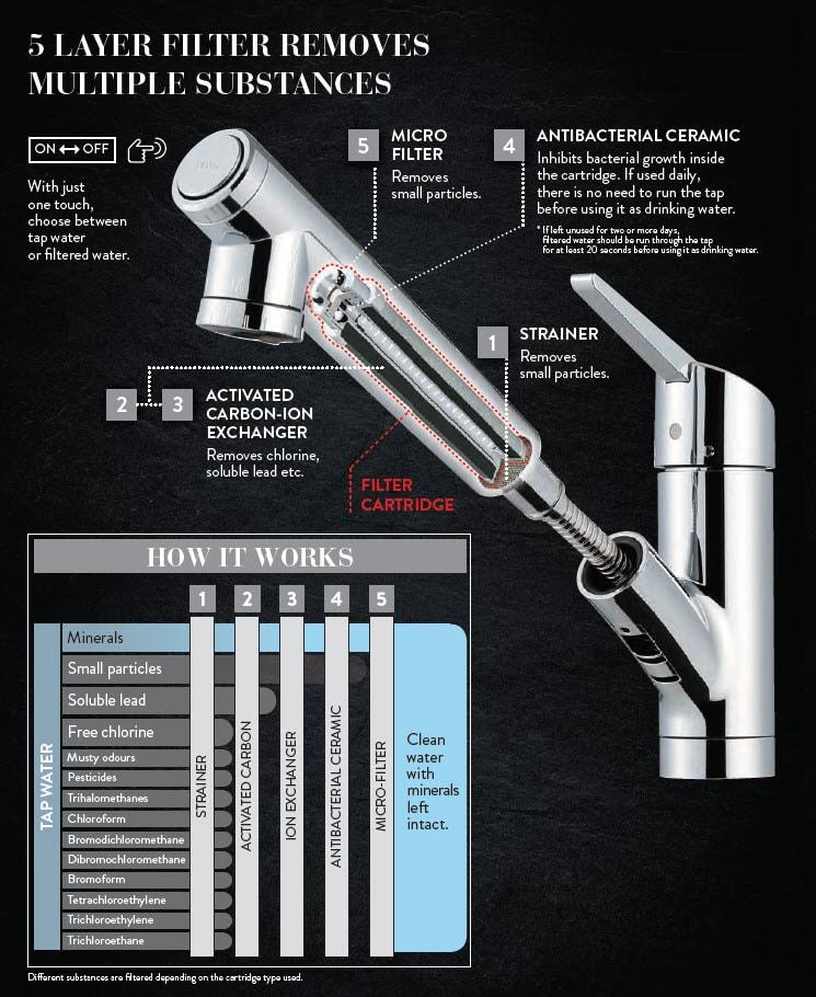 Taqua Water Filter Taps 6