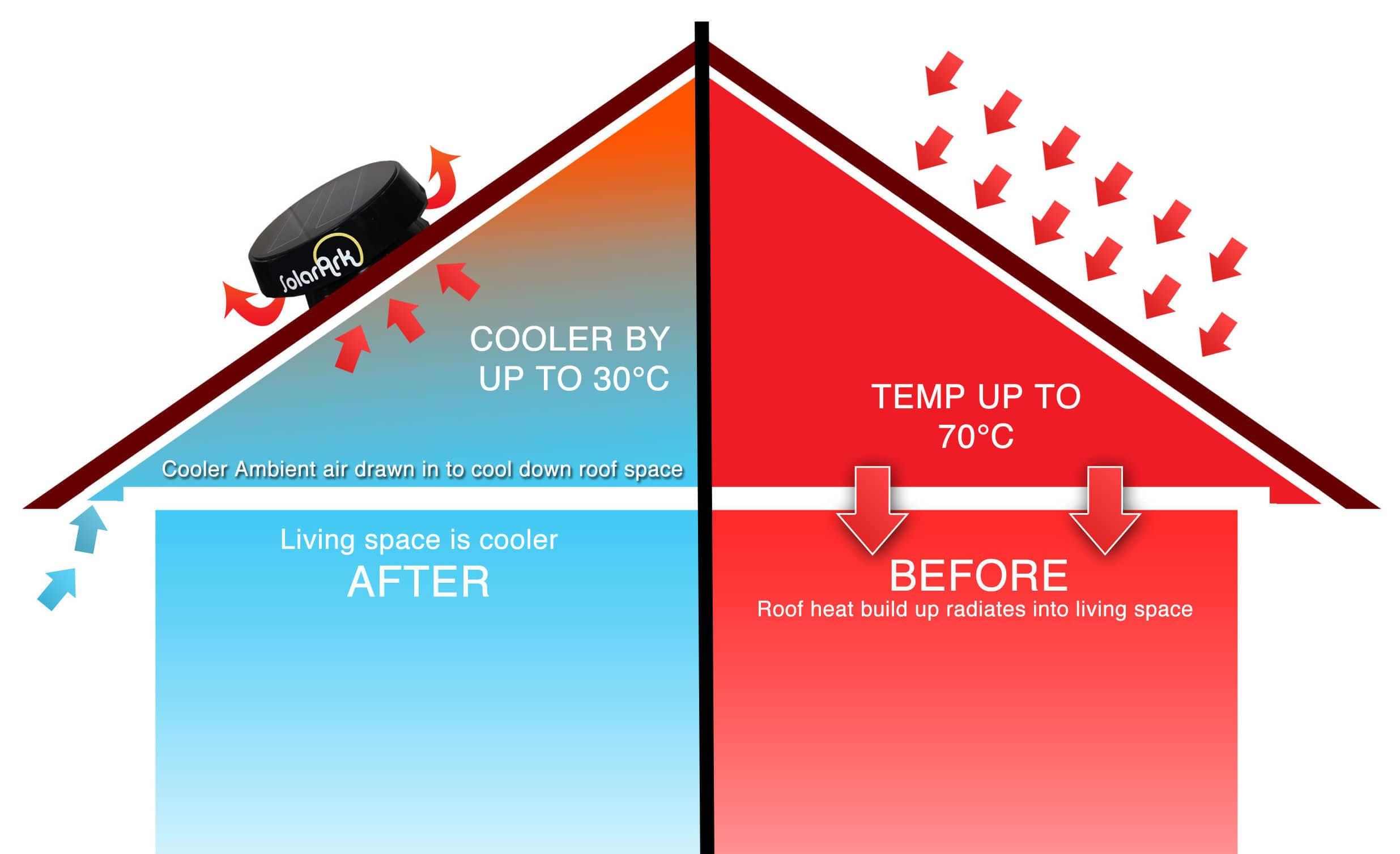 Roof Ventilation Fan 1